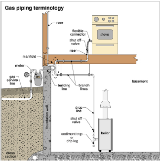 Gas-Piping diagram
