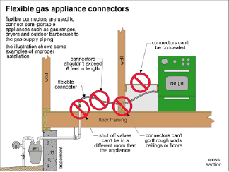 Gas Piping - diagram